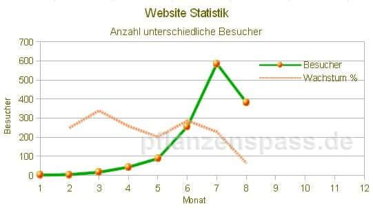 Besucherstatistik August 2015