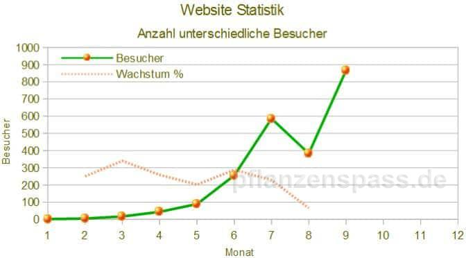 blogstatistik besucher september 2015